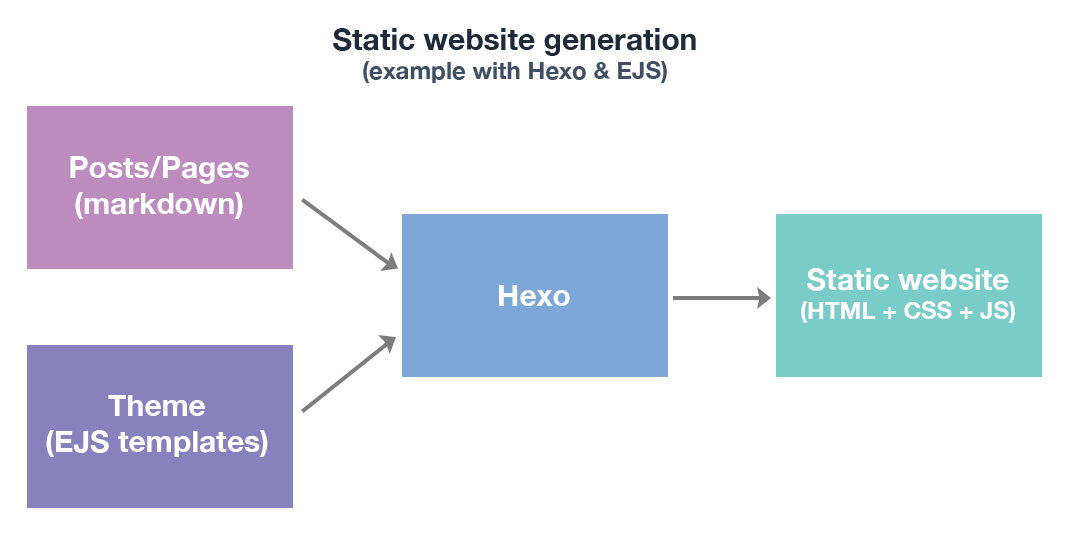 Static website generation with Hexo flow chart